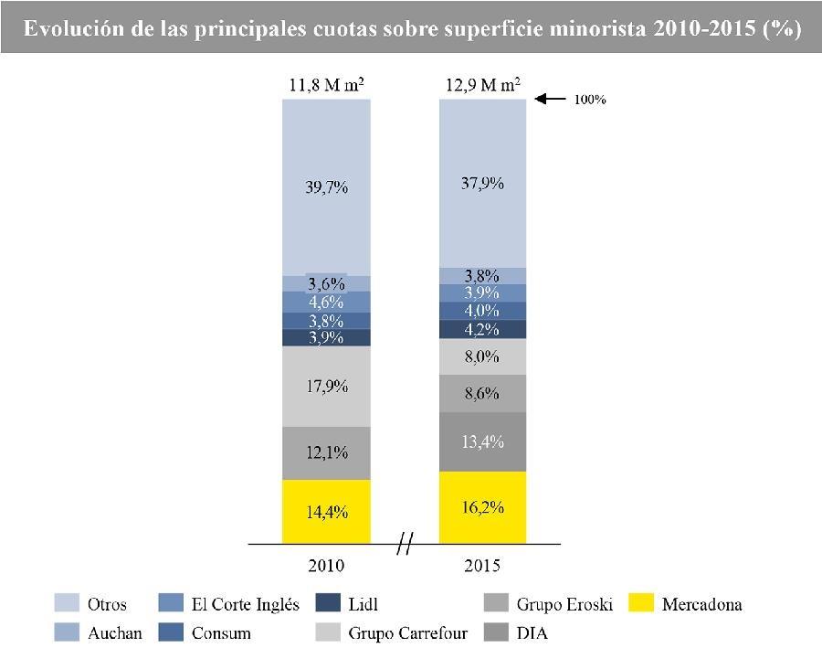 superficie del retail de consumo en España por empresa