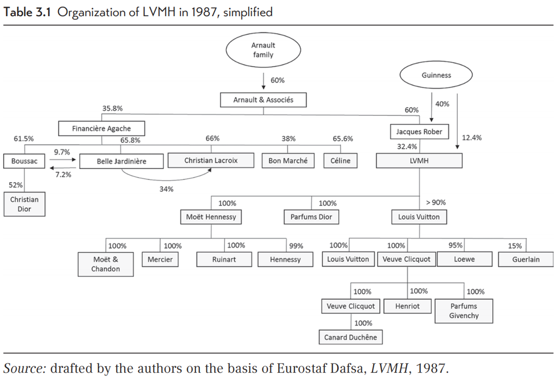 3 - Organigrama LVMH 1987 Wubs_Donzé.- LVMH Storytelling and organizing creativity in luxury and fashion